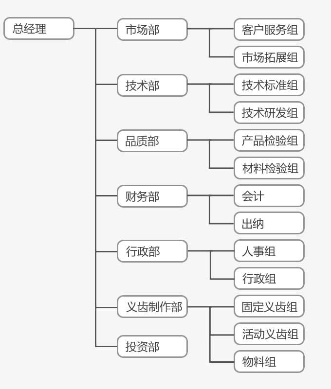 组织结构 - 深圳市信诺特科技有限公司